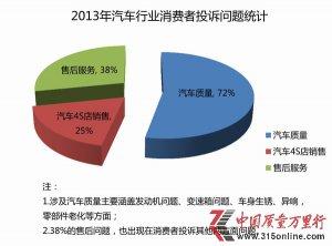 2013年中国质量万里行汽车行业投诉分析