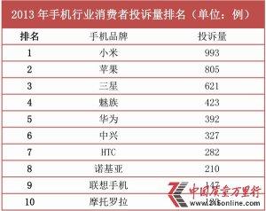 2013中国质量万里行手机行业投诉分析