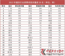2013中国质量万里行通信行业投诉分析