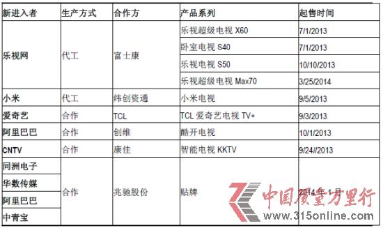 智能电视新军产业格局