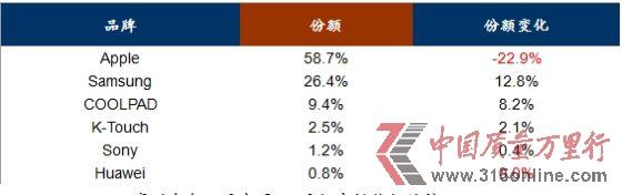 赛诺今年2月中国4G手机市场份额统计