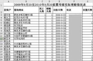 中华财险冒领农险补贴8945万元 疑助推肉价