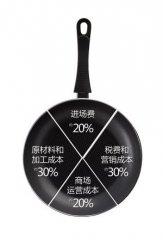 揭秘商场定价潜规则:价值600元的锅必须卖2000元