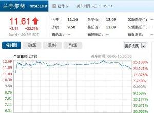 兰亭集势成功登陆纽交所 上市首日股价大涨22.21%