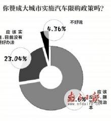 中汽协:限购不能根治拥堵 可提高燃油税