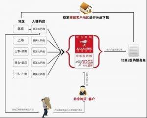 京东医药城八月底上线 首批八家连锁药店入驻