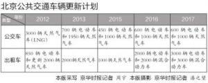 京津冀鲁晋高速公路ETC车道有望下月联网